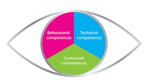 The Eye of Competence