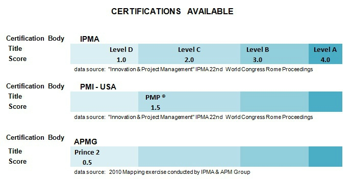 Choose your International Project Management Certification Wisely